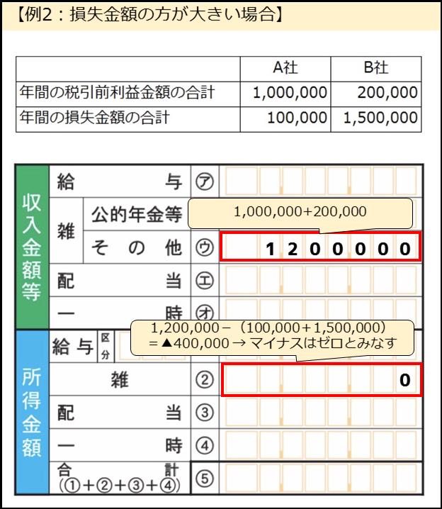 雑所得計算②