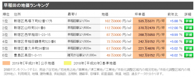 早稲田の地価ランキング