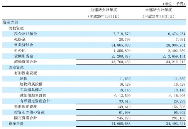 連結貸借対照表(1)