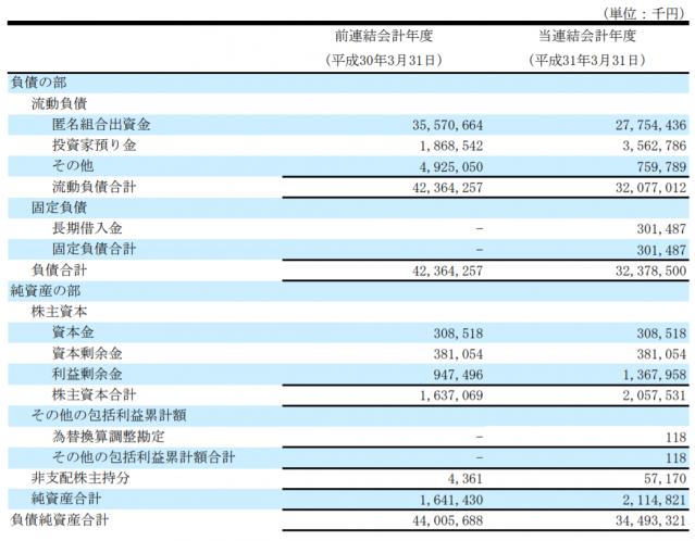 連結貸借対照表(2)