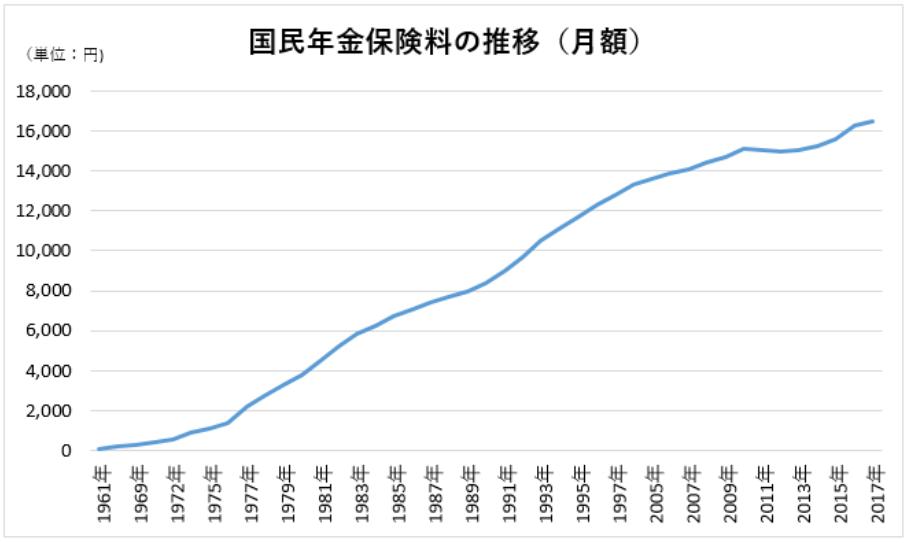 国民年金保険料の推移