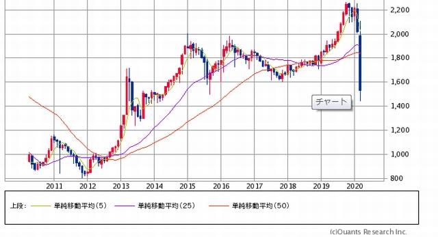東証 リート 指数 下落