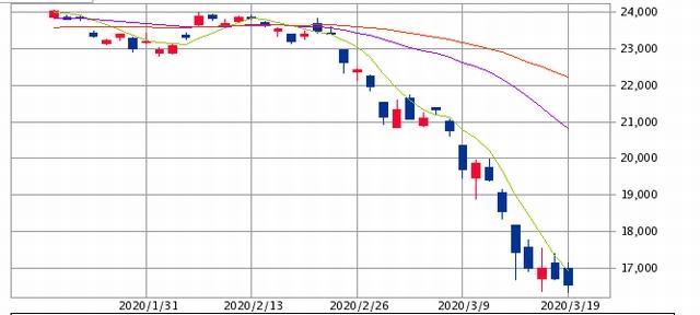 東証平均株価