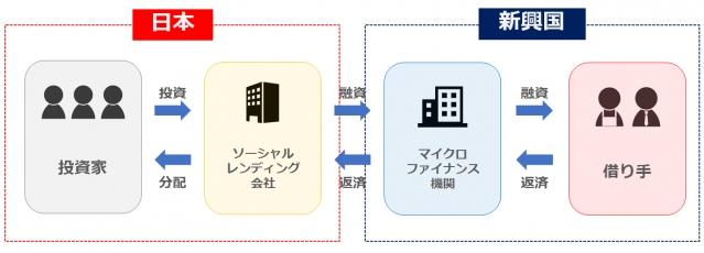 マイクロファイナンス機関への融資