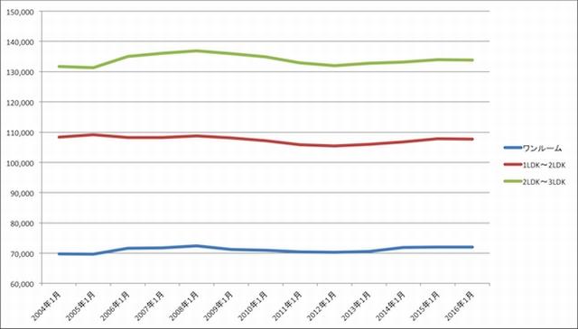 2004年以降の東京都内の家賃相場の推移