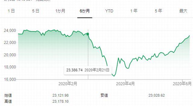 2020年2月21日~3月19日にかけての日経平均株価