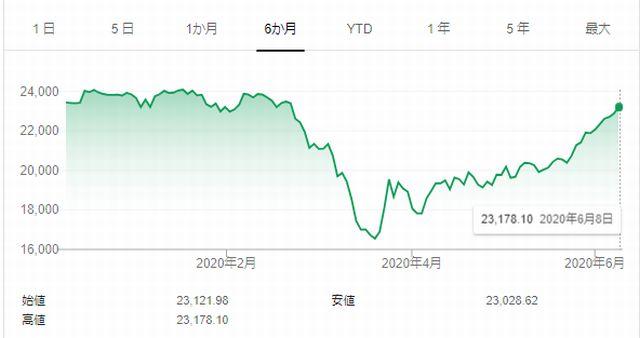2020年6月8日の日経平均株価