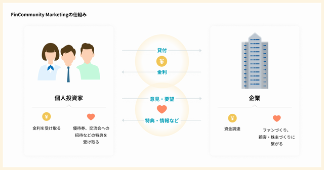 Fin Community Marketingの仕組み