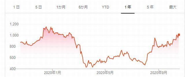 ロードスターキャピタル株価